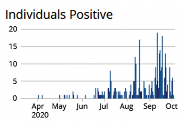 """A graph titled """"Individuals Positive"""" spanning April to October of 2020. The number of individuals positive show an increase, with most of the cases being in September."""